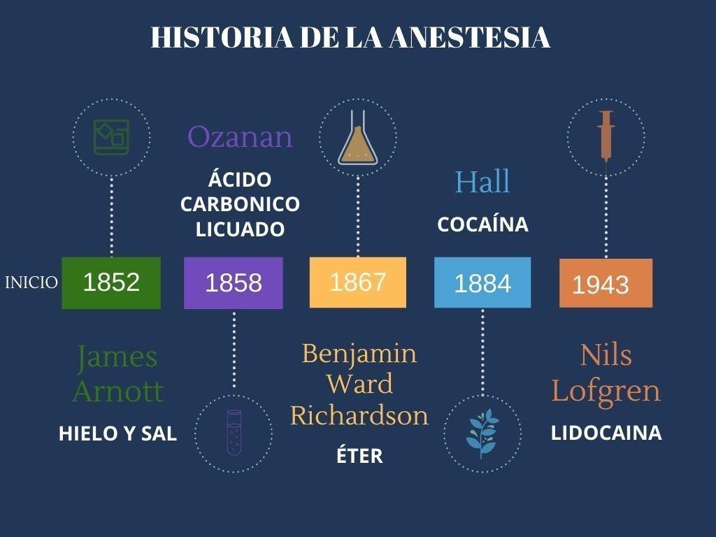 Linea de tiempo de la historia de la Anestesia